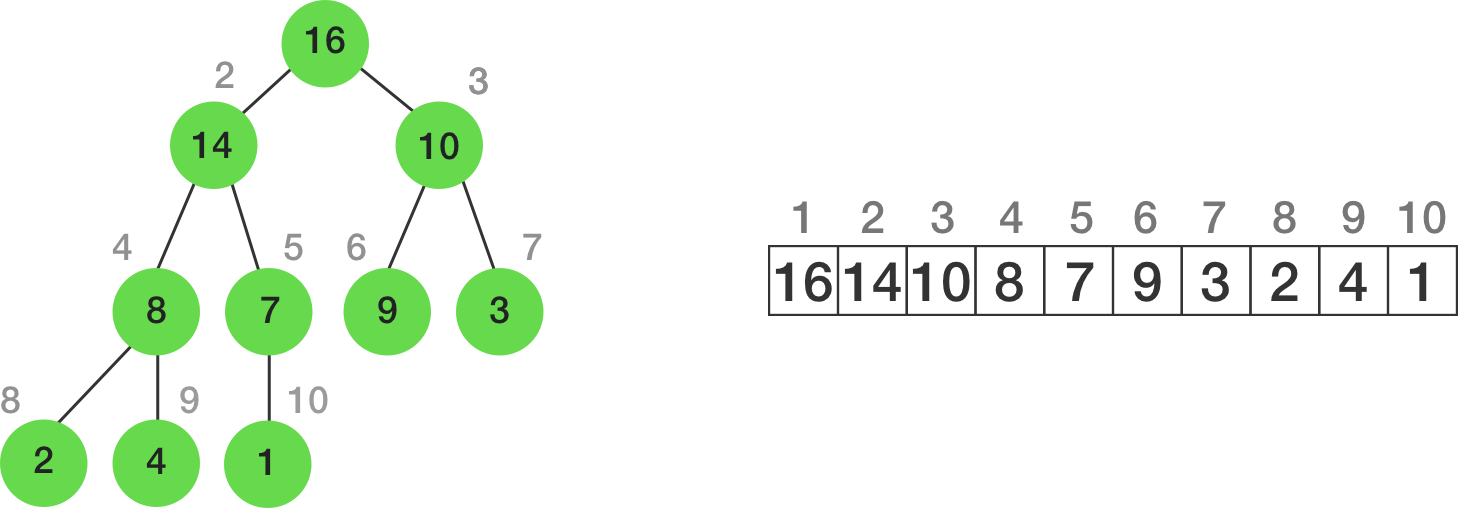 Example of a Max Heap (note: 1 indexing)
