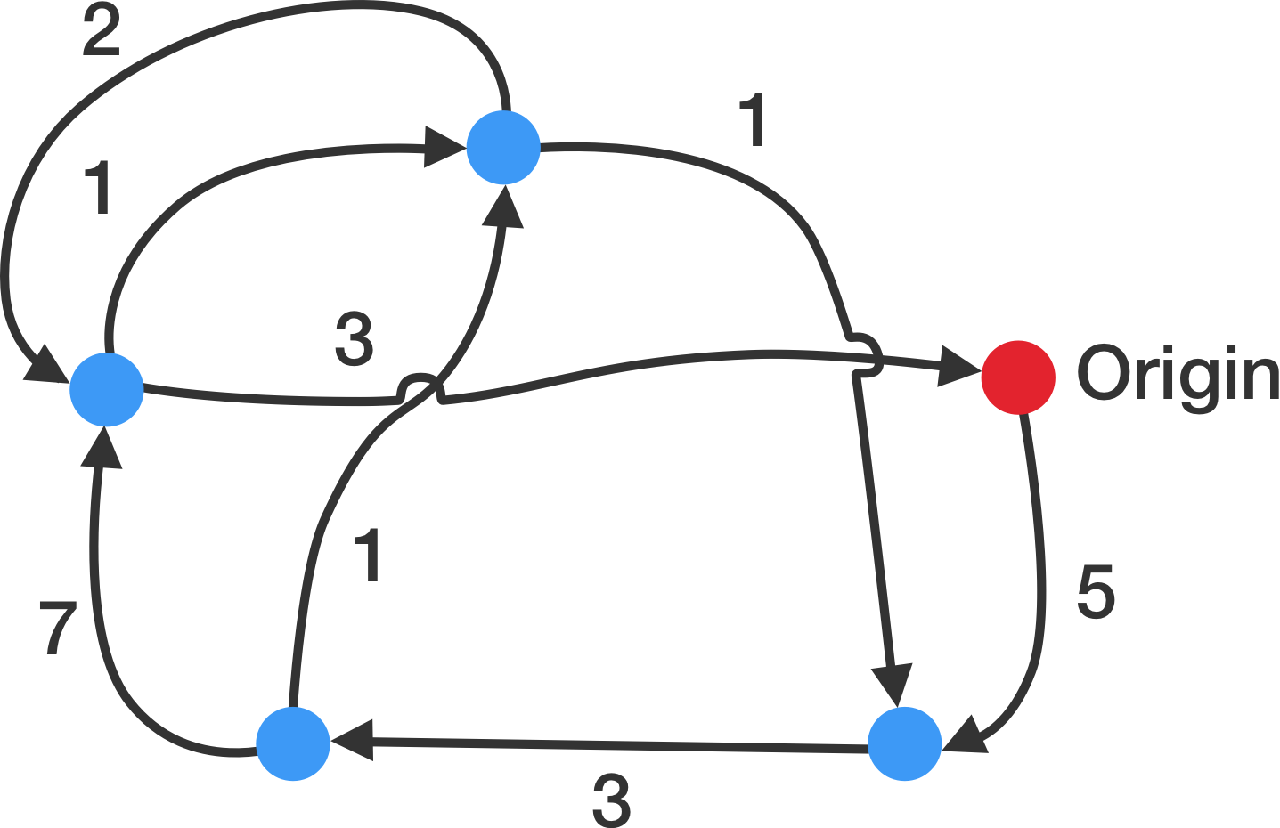 Network of cities