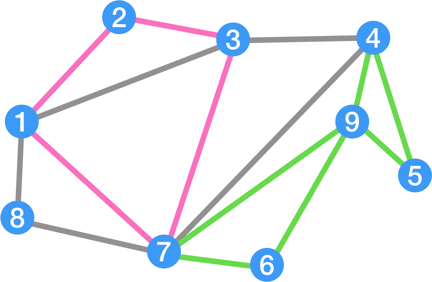 A graph in which all vertices have even degree.
